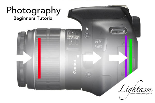 Photography for Beginners Tutorial 3 Part Series
